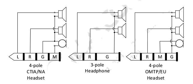 下图是一个高通平台下耳机座设计的原理图  可以看到,该耳机座为常开型,采用了左声道检测的机制CDC_HS_DET为插入耳机触发硬件中断的的管脚。当没有插入耳机时,由于CDC_HS_DET悬空,而该网络对应的平台端的gpio(输入状态)口为低电平。当插入耳机后,由于耳机左声道内部相当于1个16欧的电阻和GND相接,于是有如下的模拟图: 正常情况下,CDC_HPH_L会有一点电压存在,通过电阻的分压,于是CDC_HS_DET接收到了高电平,引起了软件中断。软件上通过debounce后,检测到持续的高电平,于